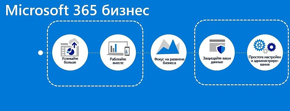 Что такое Micrisoft 365 бизнес?