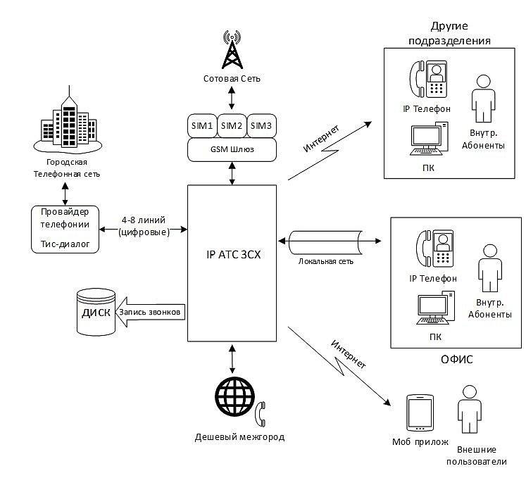 схема возможных подключений к 3CX
